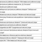 У Житомирській області визначено перелік лікарень для госпіталізації пацієнтів з COVID-19