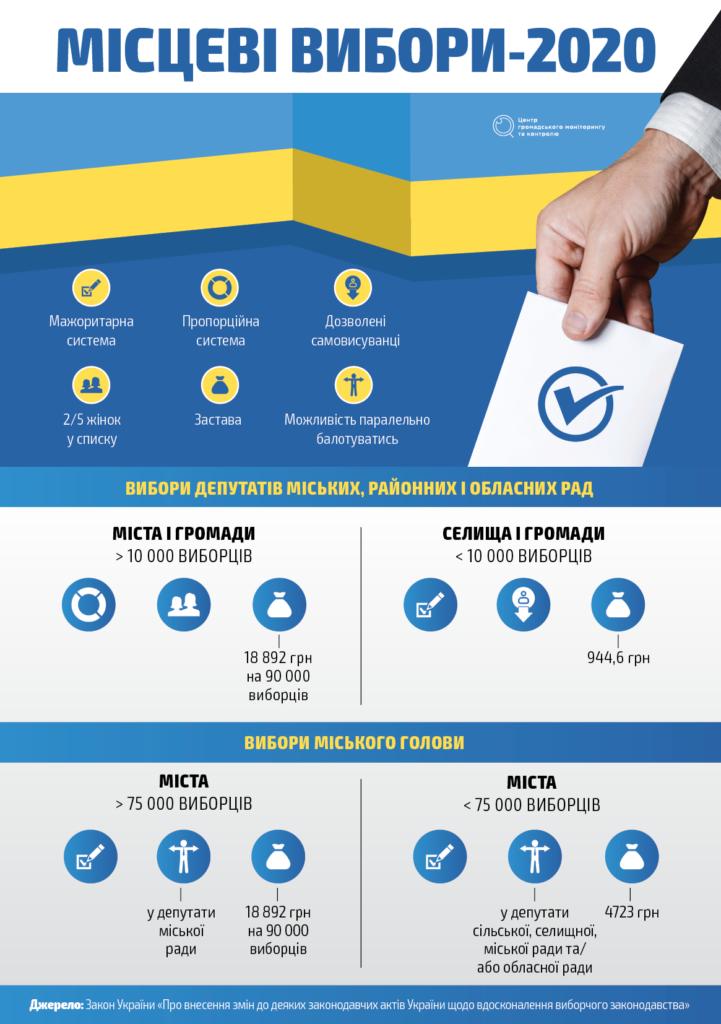 Місцеві вибори за новими правилами: що потрібно знати