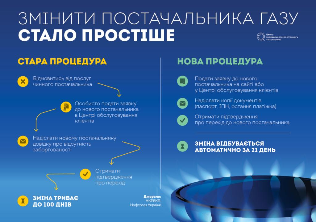 Ринок газу для населення. Чого чекати споживачам?