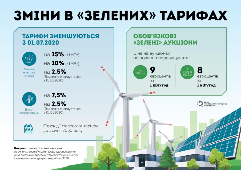 Нові правила гри для «зеленої енергетики»