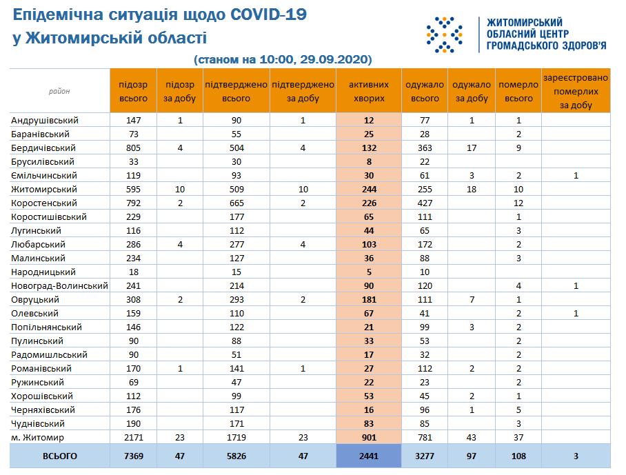 У Любарському районі – ще 4 випадки захворювання на COVID-19