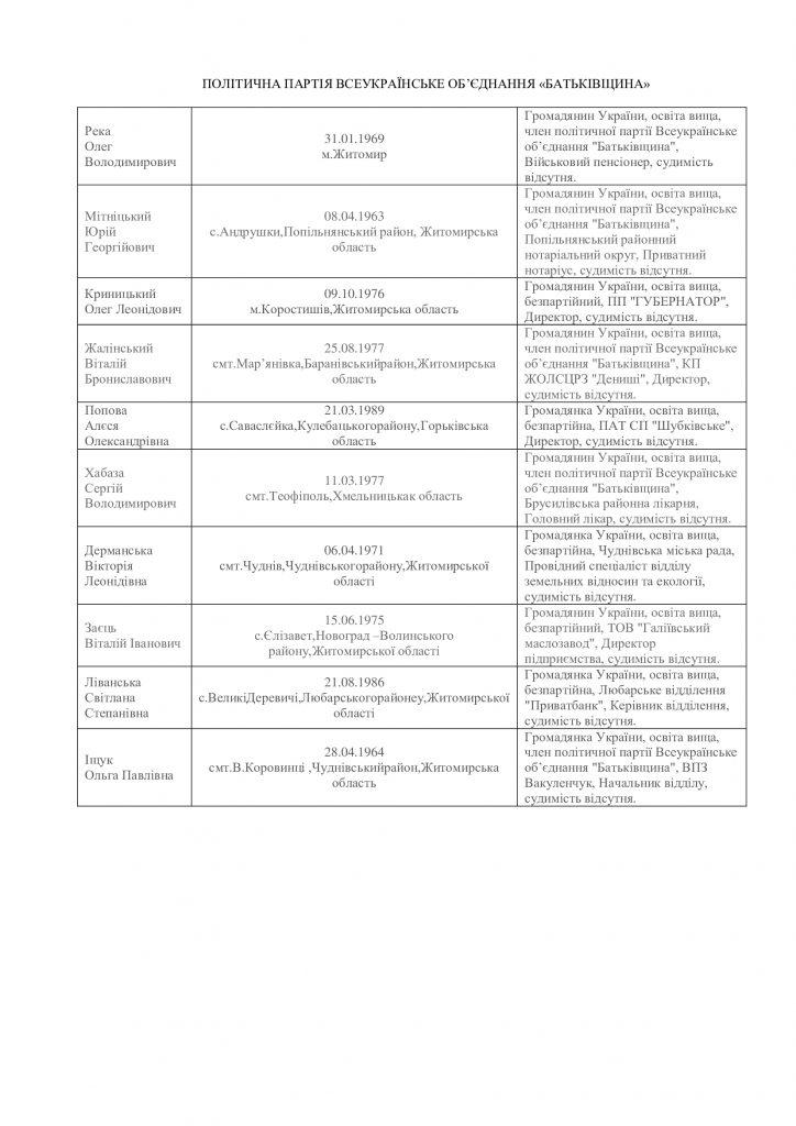 Хто балотується до Житомирської облради: список партій і кандидатів