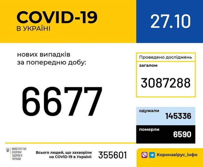 За минулу добу на Любарщині виявили 47 нових випадків захворювання на COVID-19