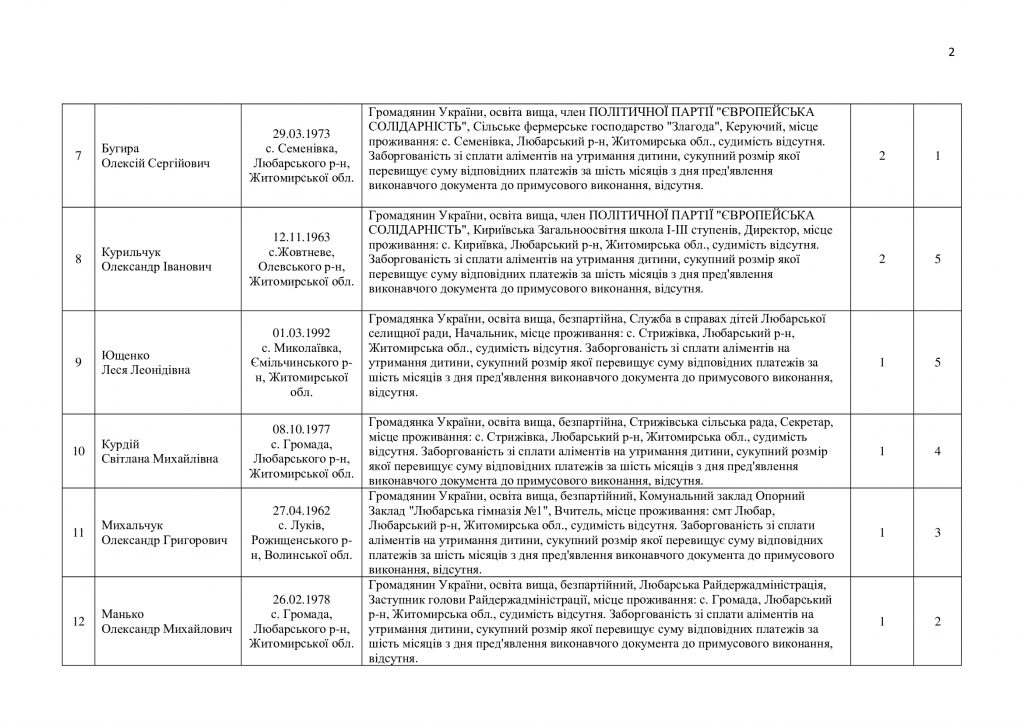До Любарської сільради балотується 221 кандидат: списки