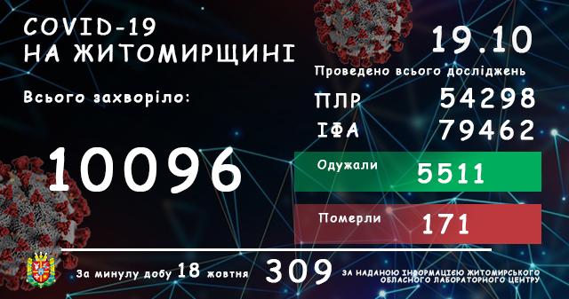 На Любарщині 58 нових випадків захворювання, на Житомирщині – антирекорд