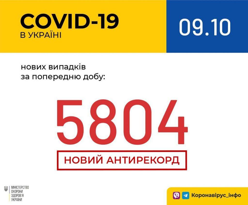 На Любарщині – ще 17 випадків COVID-19, в Україні та в Житомирській області – «антирекорди»