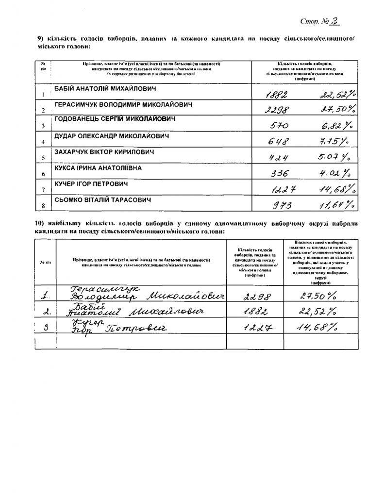 Хто очолить Любарську селищну раду: результати виборів