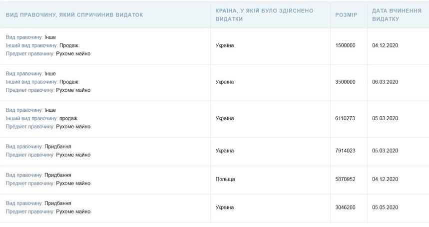 Досягнення Віктора Развадовського у 2020: новий Mercedes за 5,8 млн грн і будинок у Польщі