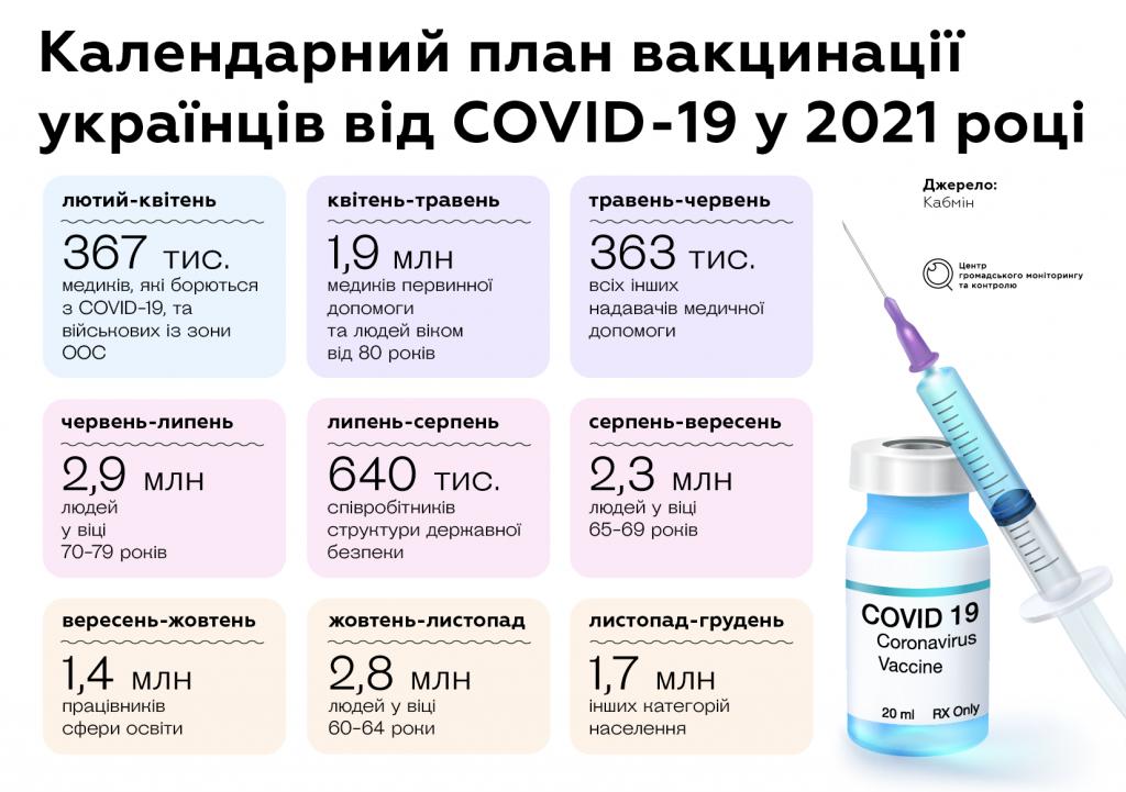 Вакцинація від коронавірусу в Україні: коли почнуть і як це відбуватиметься