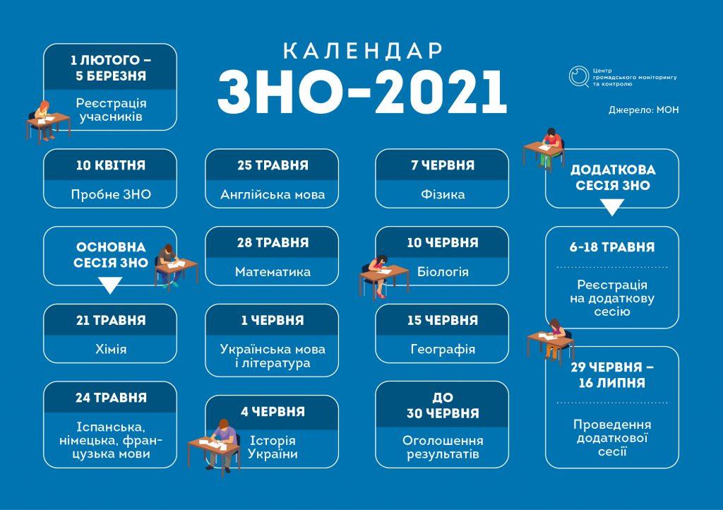 Ключові етапи і дати ЗНО-2021: до чого готуватися випускникам