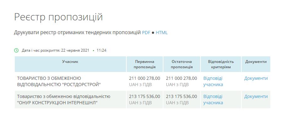 Біля Любара одесити відремонтують 5,4 км міжнародної траси за 211 млн грн