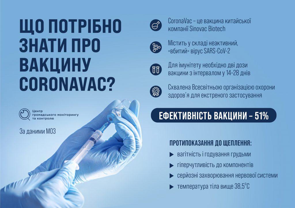Що потрібно знати про китайську вакцину CoronaVac?