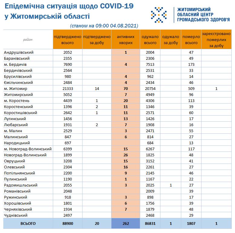 На Любарщині за добу 2 підтверджені випадки захворювання на COVID-19
